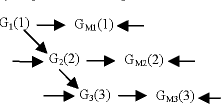 Figure 2: Measurement Error