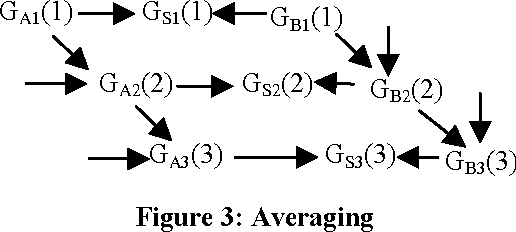 Figure 3: Averaging