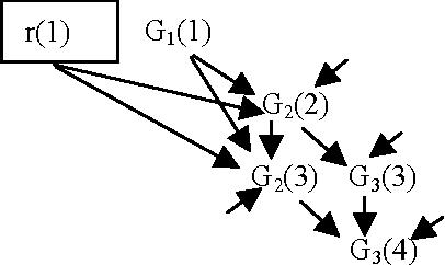 Figure 4: Lack of Synchronization