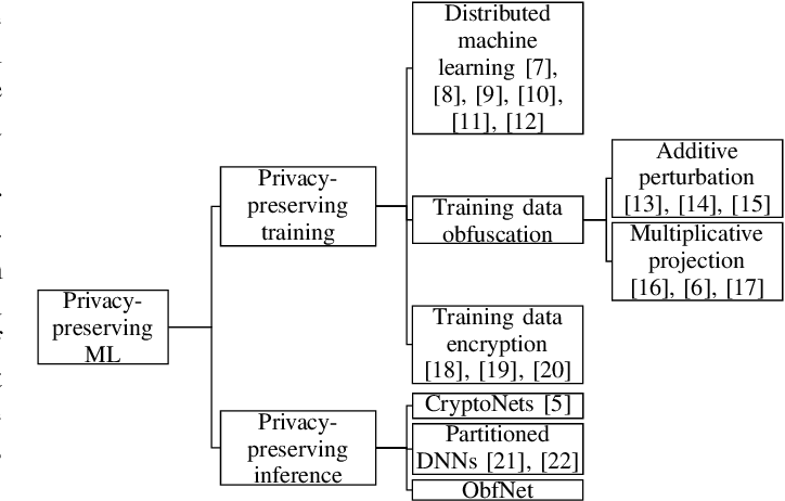 Figure 1 for Lightweight and Unobtrusive Privacy Preservation for Remote Inference via Edge Data Obfuscation