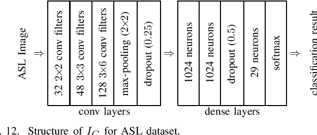 Figure 4 for Lightweight and Unobtrusive Privacy Preservation for Remote Inference via Edge Data Obfuscation