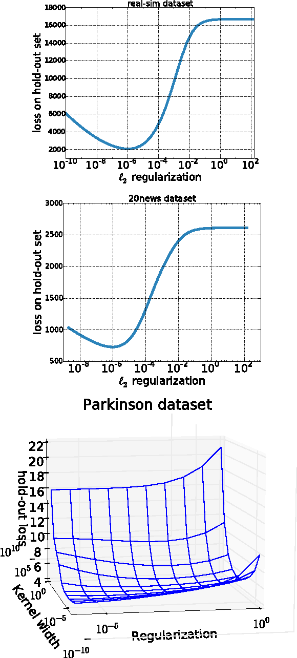 Figure 4 for Hyperparameter optimization with approximate gradient