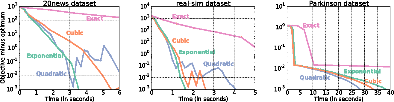 Figure 2 for Hyperparameter optimization with approximate gradient