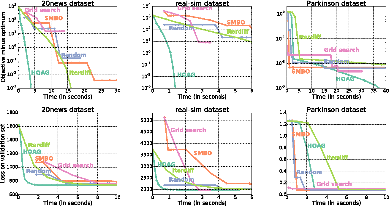 Figure 3 for Hyperparameter optimization with approximate gradient