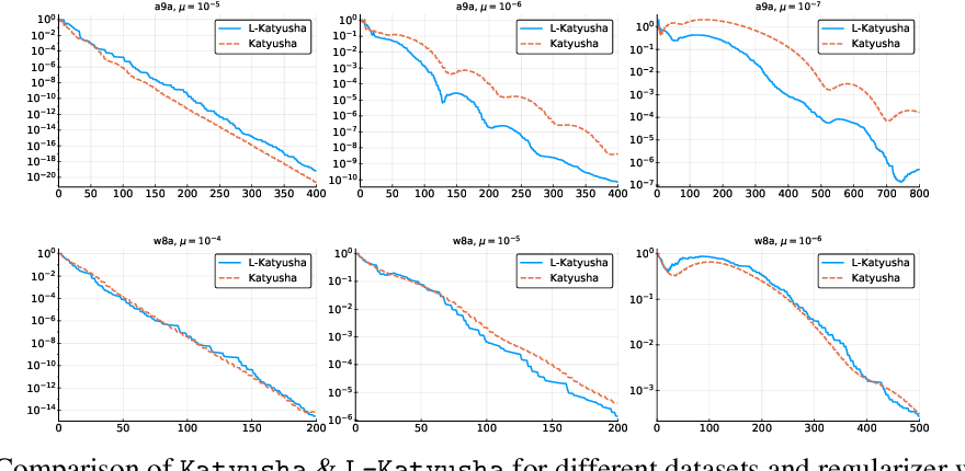 Figure 2 for Don't Jump Through Hoops and Remove Those Loops: SVRG and Katyusha are Better Without the Outer Loop