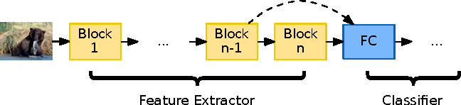 Figure 1 for Multilevel Context Representation for Improving Object Recognition