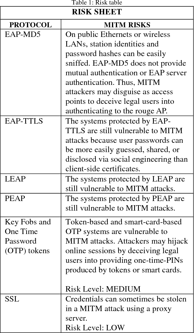 Figure 3 from Wifi Infrastructure Security System from Vulnerable