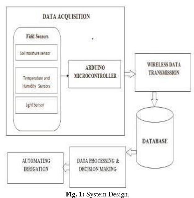 Wireless network based smart irrigation system using IOT - Semantic