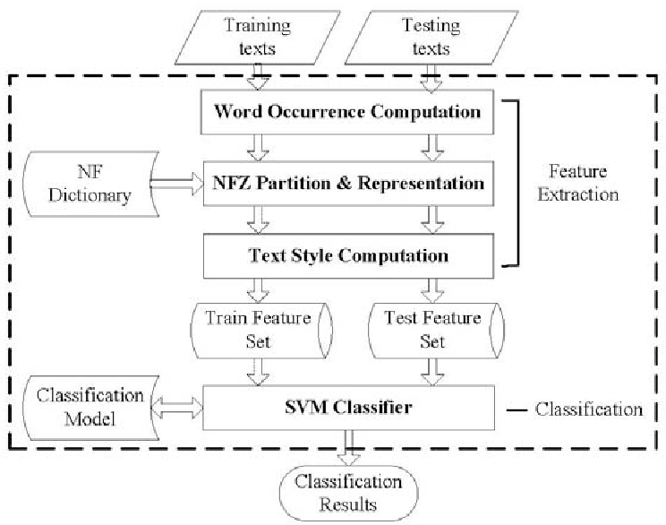 Figure 3 for More than Word Frequencies: Authorship Attribution via Natural Frequency Zoned Word Distribution Analysis