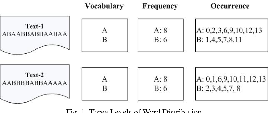 Figure 1 for More than Word Frequencies: Authorship Attribution via Natural Frequency Zoned Word Distribution Analysis