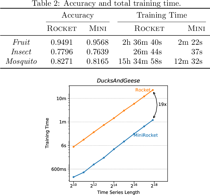 Figure 4 for MINIROCKET: A Very Fast (Almost) Deterministic Transform for Time Series Classification