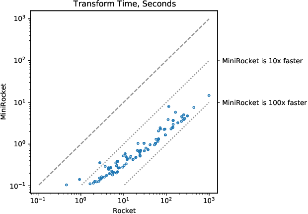Figure 3 for MINIROCKET: A Very Fast (Almost) Deterministic Transform for Time Series Classification