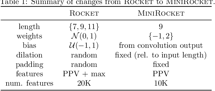 Figure 2 for MINIROCKET: A Very Fast (Almost) Deterministic Transform for Time Series Classification