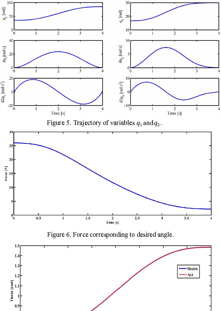 Figure 6 from Intelligent position control of slider-crank