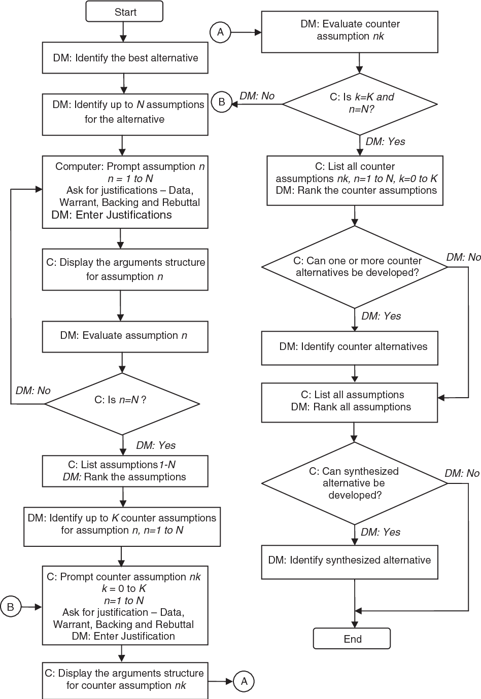 Dialectic decision support systems: System design and empirical