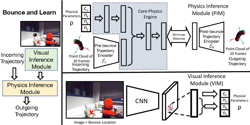 Figure 3 for Bounce and Learn: Modeling Scene Dynamics with Real-World Bounces