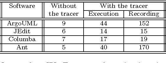Table 1: Impact of our JBInsTrace tracer (execution times, in seconds).