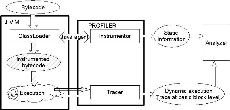 Figure 1: Functioning of our profiler