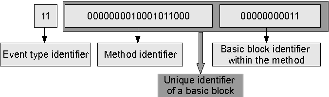 Figure 2: Event number structure