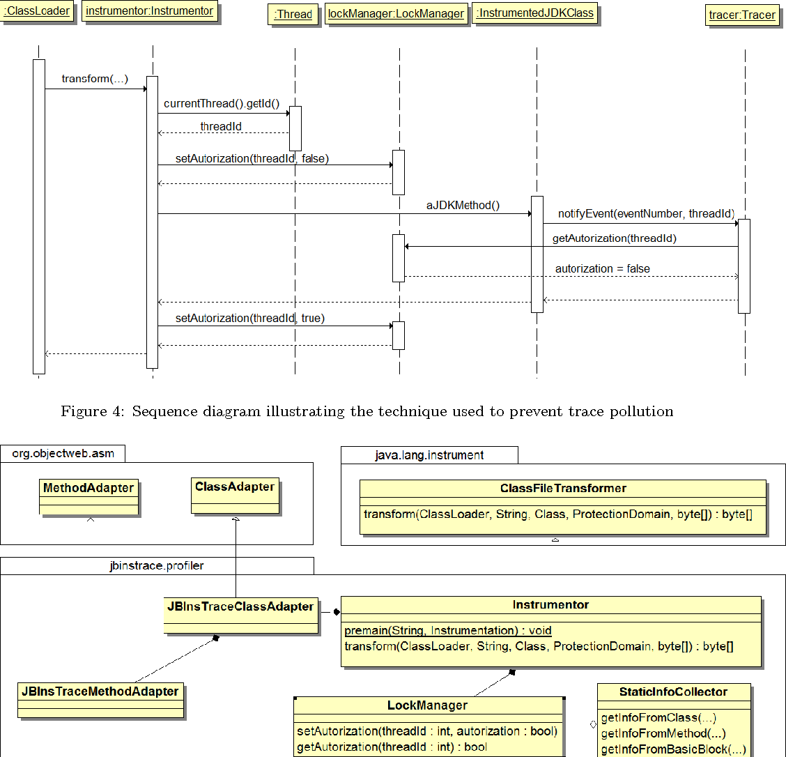 Figure 4: Sequence diagram illustrating the technique used to prevent trace pollution