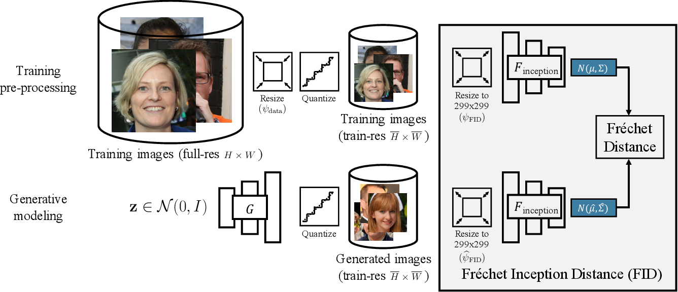 Figure 3 for On Buggy Resizing Libraries and Surprising Subtleties in FID Calculation