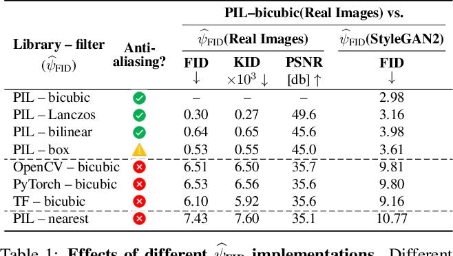 Figure 2 for On Buggy Resizing Libraries and Surprising Subtleties in FID Calculation