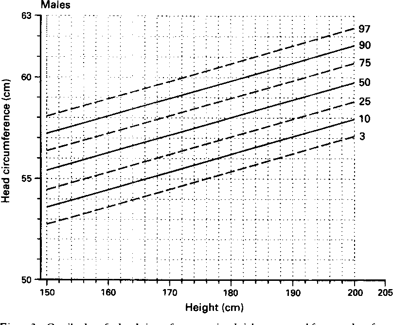 Adult head circumference chart picture 872