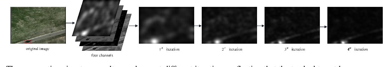 Figure 1 for Aggregation Signature for Small Object Tracking