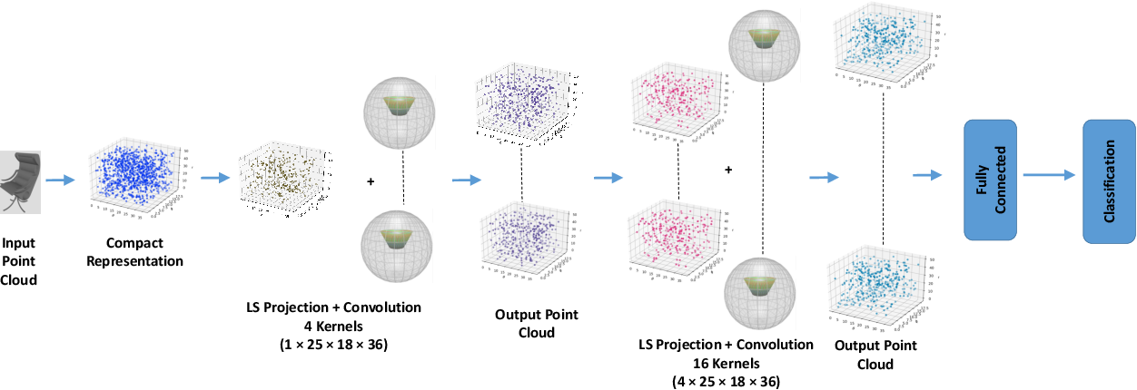Figure 3 for Blended Convolution and Synthesis for Efficient Discrimination of 3D Shapes