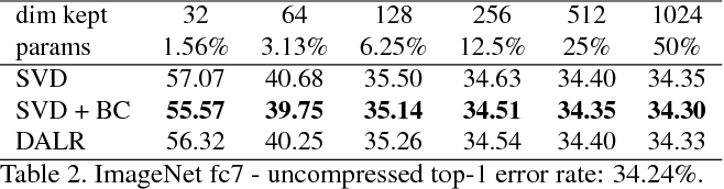 Figure 4 for Domain-adaptive deep network compression