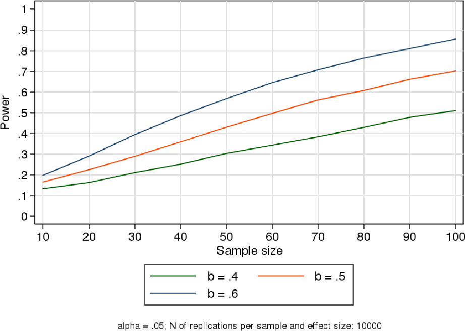 PDF] POWERSIM: Stata module for simulation-based power