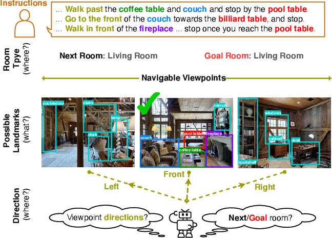 Figure 1 for Know What and Know Where: An Object-and-Room Informed Sequential BERT for Indoor Vision-Language Navigation