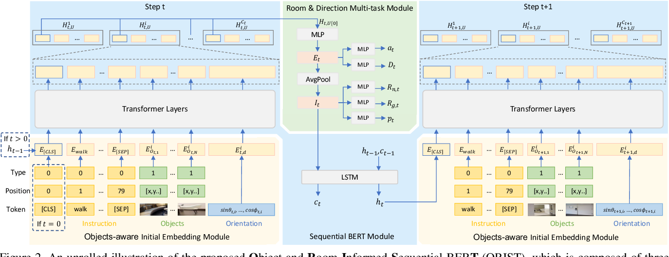 Figure 4 for Know What and Know Where: An Object-and-Room Informed Sequential BERT for Indoor Vision-Language Navigation