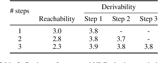 Figure 4 for RC-QED: Evaluating Natural Language Derivations in Multi-Hop Reading Comprehension