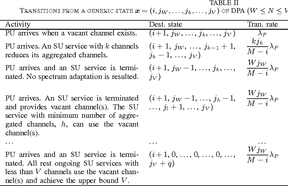 Dynamic Channel Aggregation Strategies in Cognitive Radio