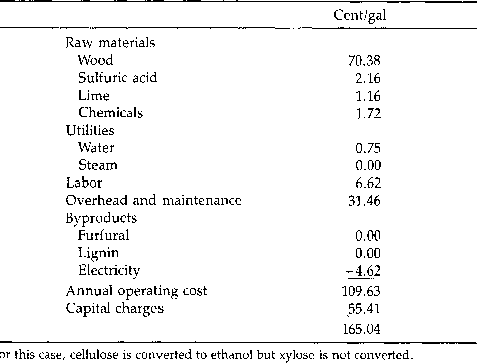 Table 1 from Xylose fermentation  An economic analysis