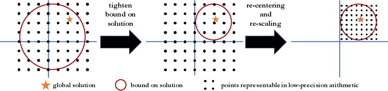 Figure 2 for High-Accuracy Low-Precision Training