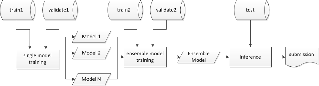 Figure 1 for The Monkeytyping Solution to the YouTube-8M Video Understanding Challenge