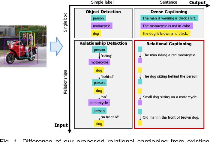 Figure 1 for Dense Relational Image Captioning via Multi-task Triple-Stream Networks