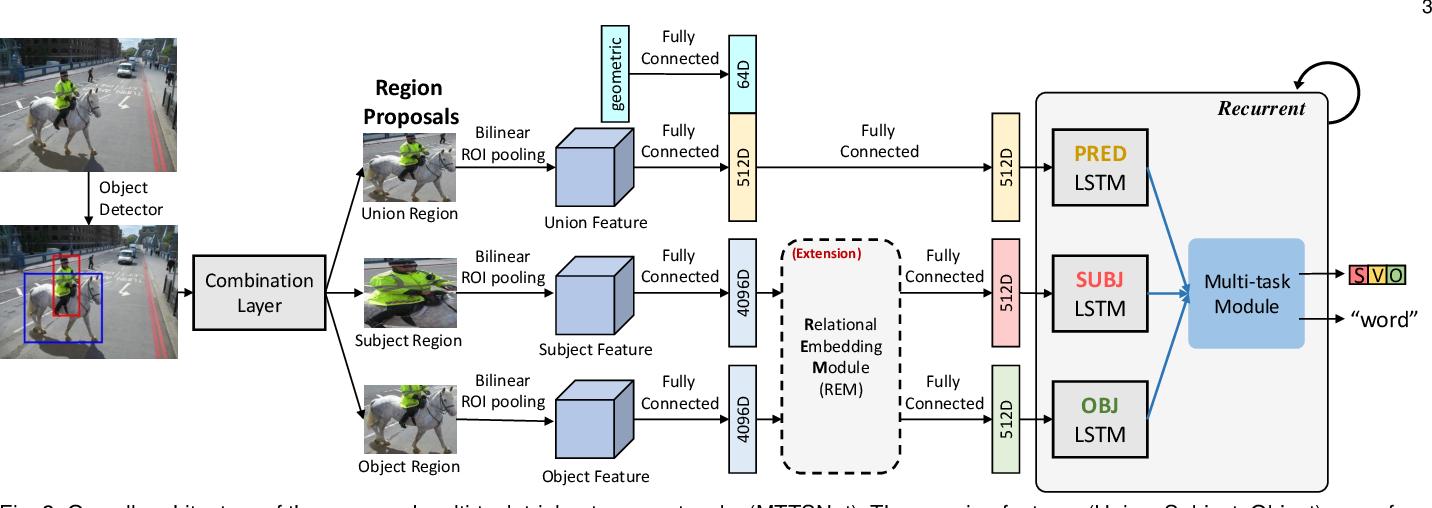 Figure 3 for Dense Relational Image Captioning via Multi-task Triple-Stream Networks