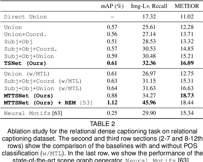 Figure 4 for Dense Relational Image Captioning via Multi-task Triple-Stream Networks
