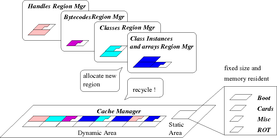 Figure 4 from Main-Memory Management to support Orthogonal