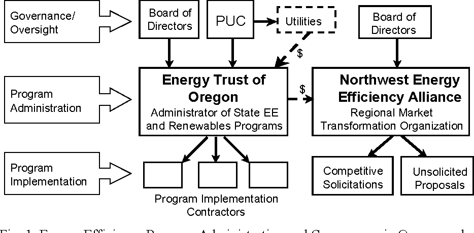 Figure 1 from Who should administer energy-efficiency