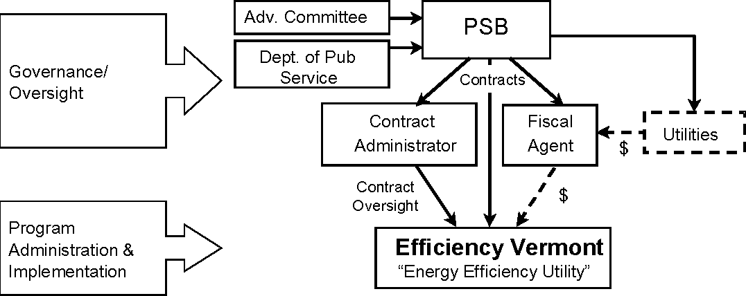 Who should administer energy-efficiency programs? - Semantic