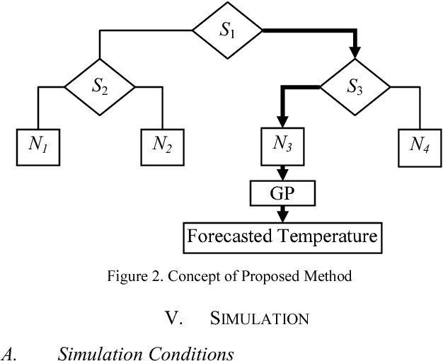 Figure 2. Concept of Proposed Method
