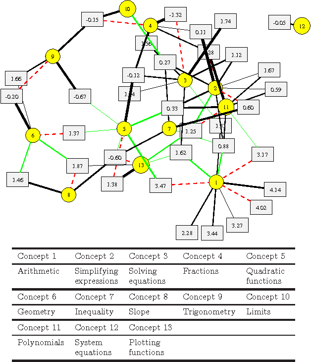 Figure 3 for Tag-Aware Ordinal Sparse Factor Analysis for Learning and Content Analytics