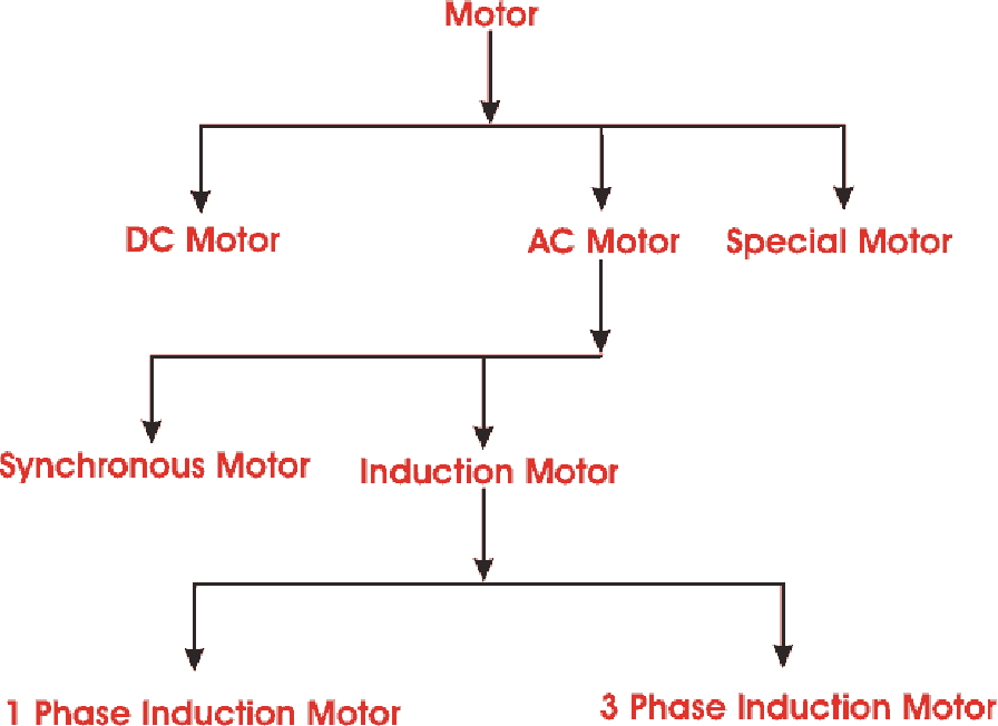 Figure 2 1 from PID CURRENT CONTROL TECHNIQUE FOR THREE PHASE
