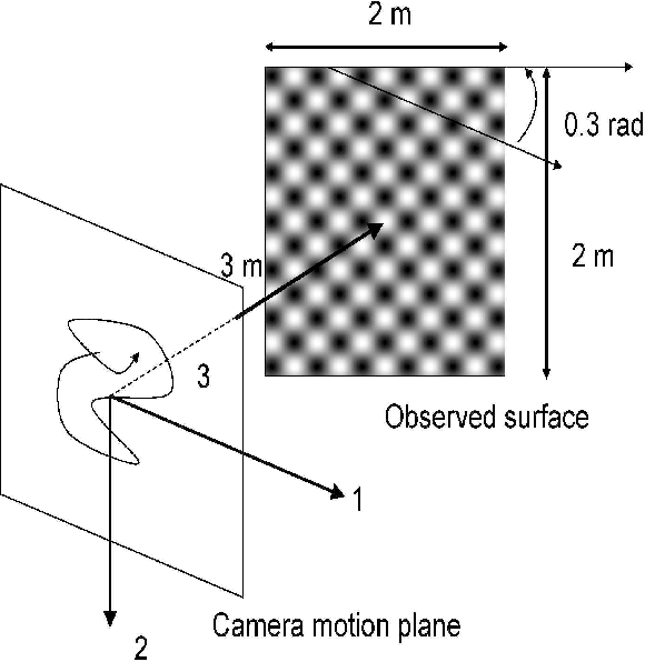 Figure 2 for SO(3)-invariant asymptotic observers for dense depth field estimation based on visual data and known camera motion