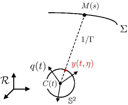 Figure 1 for SO(3)-invariant asymptotic observers for dense depth field estimation based on visual data and known camera motion