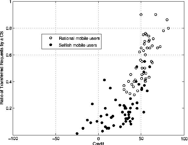 Fig. 3. Distribution of rational mobile users and selfish ones. 100